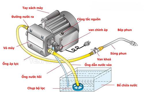 Cấu tạo của máy rửa xe máy