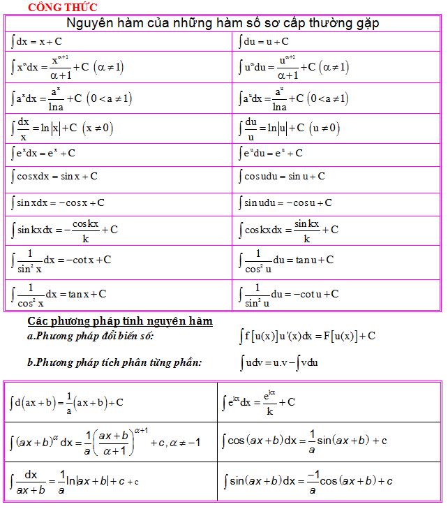 Công thức tính tích phân nguyên hàm