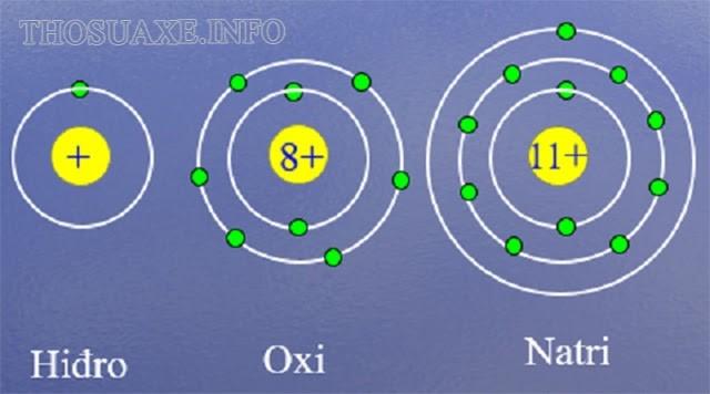 Nguyên tử là gì? Cấu trúc của nguyên tử và khối lượng nguyên tử