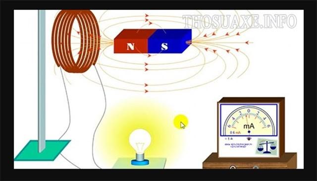 Dòng điện cảm ứng xuất hiện khi nào?