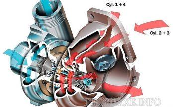 Nguyên lý hoạt động của Turbo Twin-scroll Turbo