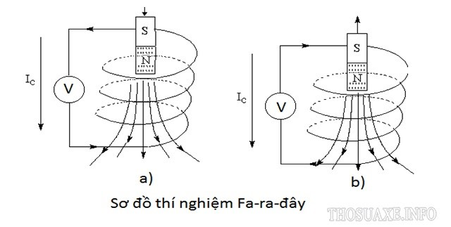 Sơ đồ thí nghiệm nghiên cứu dòng điện cảm ứng của Faraday