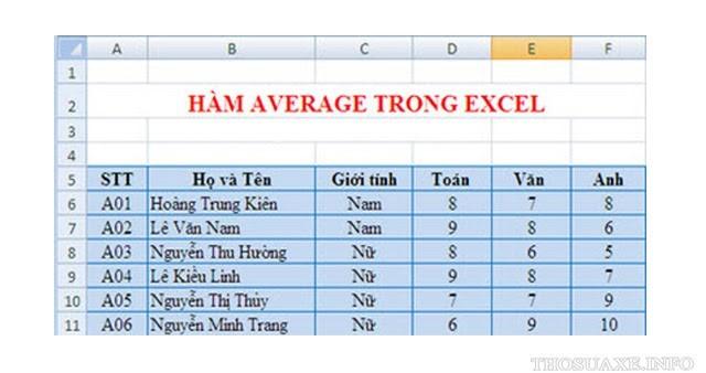 Giải mã: Hàm AVERAGE dùng để làm gì trong Excel?