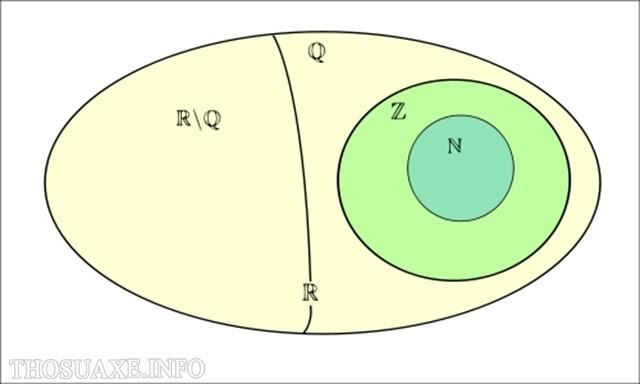 Hình vẽ biểu diễn tập hợp các số thực