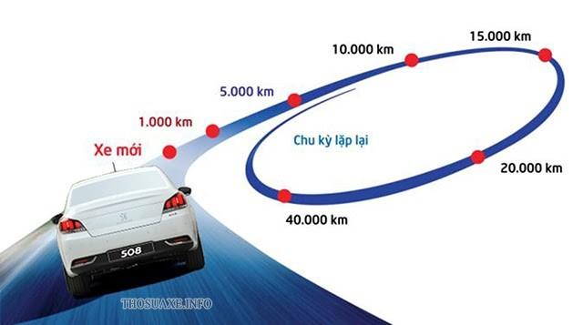 Quy trình bảo dưỡng xe ô tô theo định kỳ
