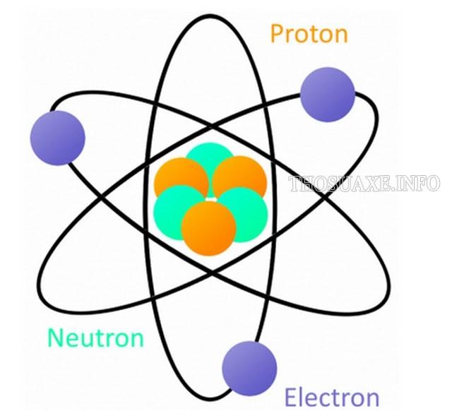 Những tính chất của điện tích