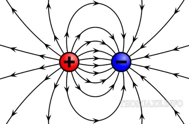 Công thức tính độ lớn của cường độ điện trường