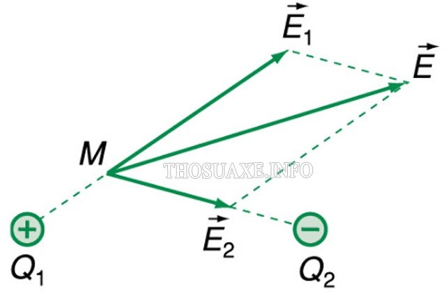 Quy tắc hình bình hành được áp dụng vào nguyên lí chồng chất điện trường