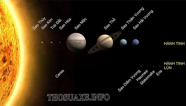 Bạn đã biết hệ Mặt Trời có bao nhiêu hành tinh chưa?