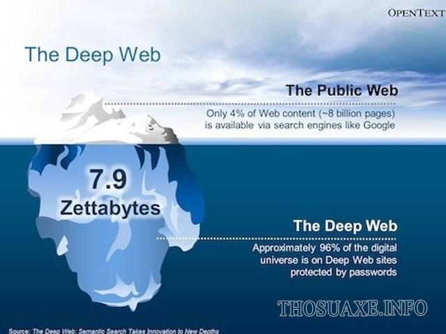 Khối lượng thông tin được lưu trữ trên Deep web là vô cùng lớn