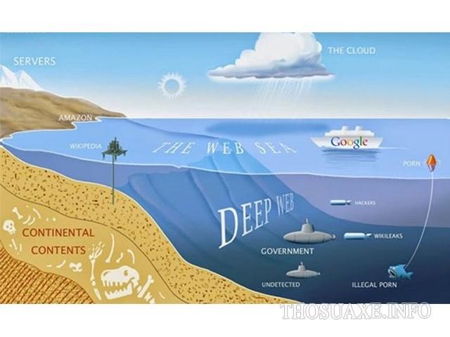 Minh họa các loại thông tin có trong deep web