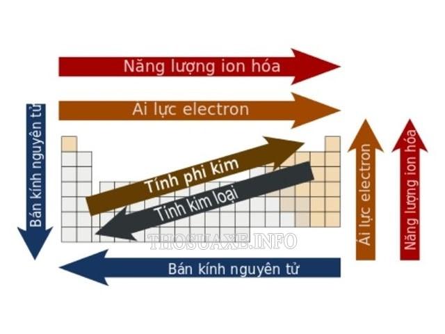 Các yếu tố cần nhớ trong bảng tuần hoàn hóa học