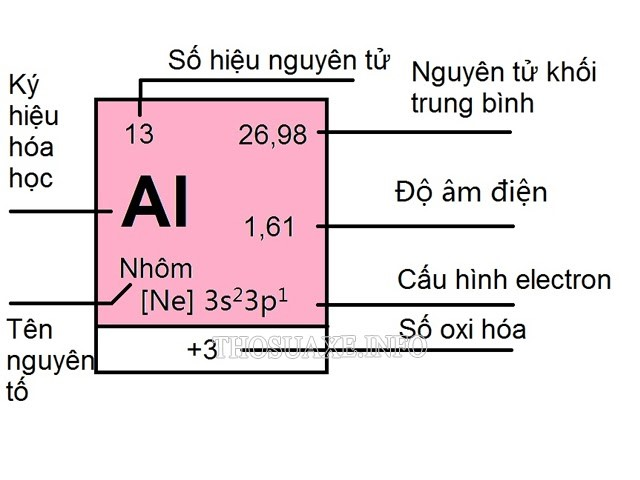 Hướng dẫn đọc các thông tin trong bảng tuần hoàn hóa học