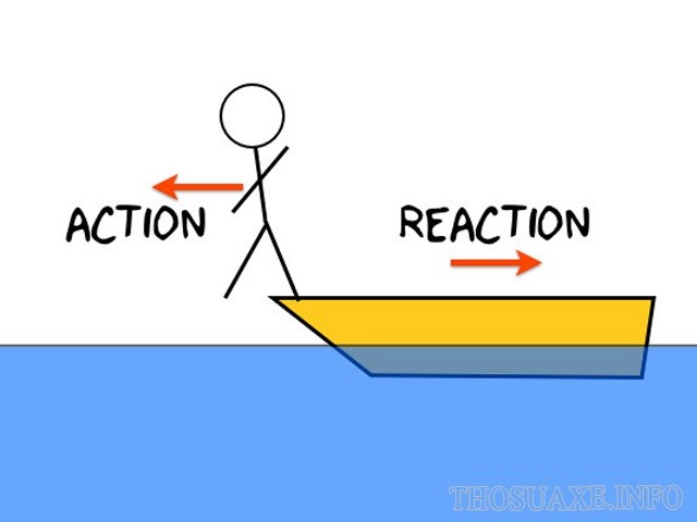 Minh họa cho Định luật Newton III