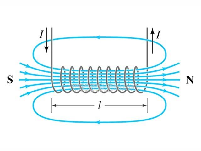 Sơ đồ đường sức từ được sinh ra khi có dòng điện phát sinh đi qua cuộn cảm
