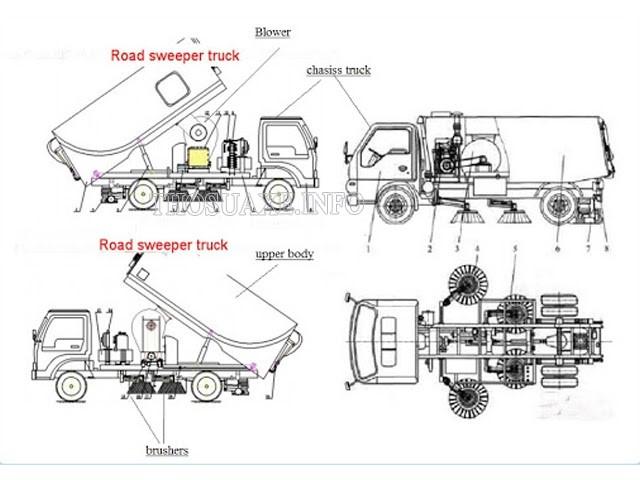 Cấu tạo của một chiếc xe quét đường cỡ lớn
