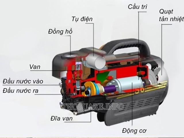 Cấu tạo phần động cơ của máy rửa xe cao áp