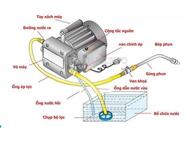 Nguyên lý hoạt động của máy rửa xe chuyên nghiệp