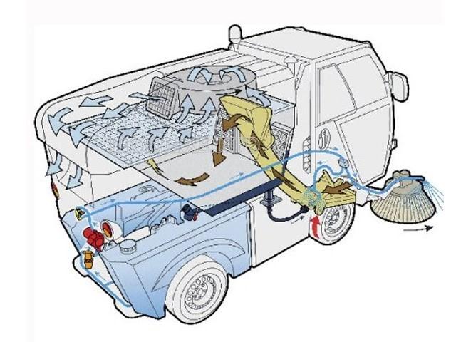 Nguyên lý hoạt động của xe quét đường