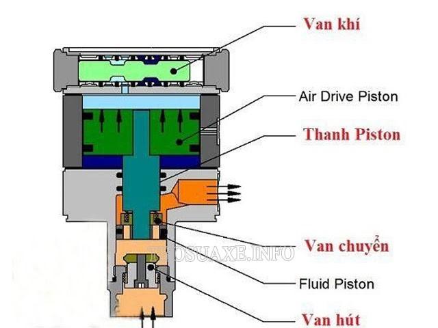 Nguyên lý hoạt động trong khoang tạo áp lực nước
