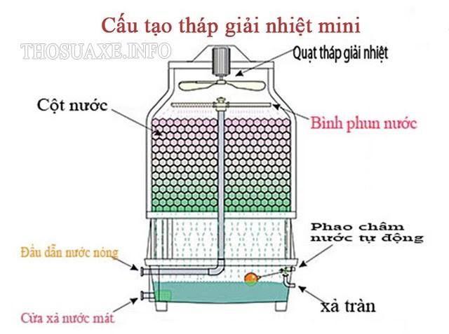 Sơ đồ cấu tạo tháp làm mát nước mini đơn giản